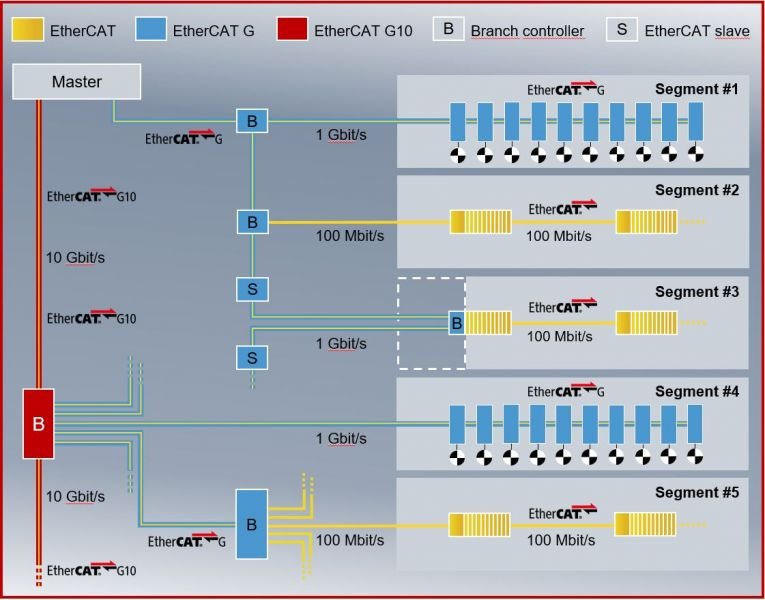 This example network architecture incorporates standard EtherCAT, EtherCAT G and EtherCAT G10 for faster communication and greater data throughput.
