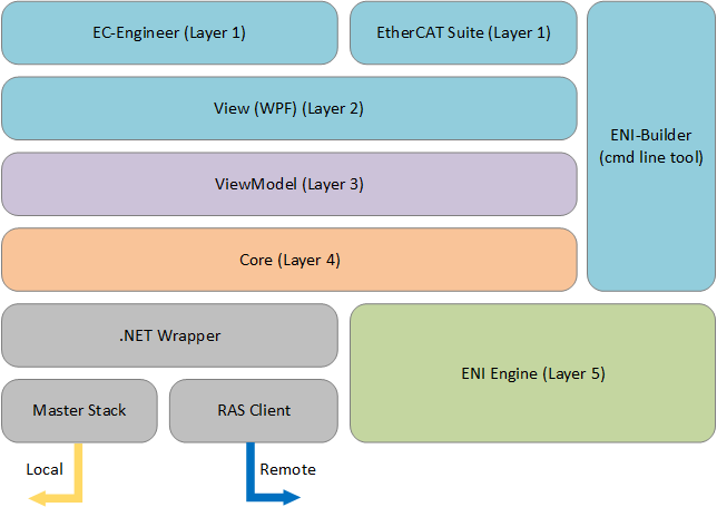 EtherCAT Configuration Toolkit architecture
