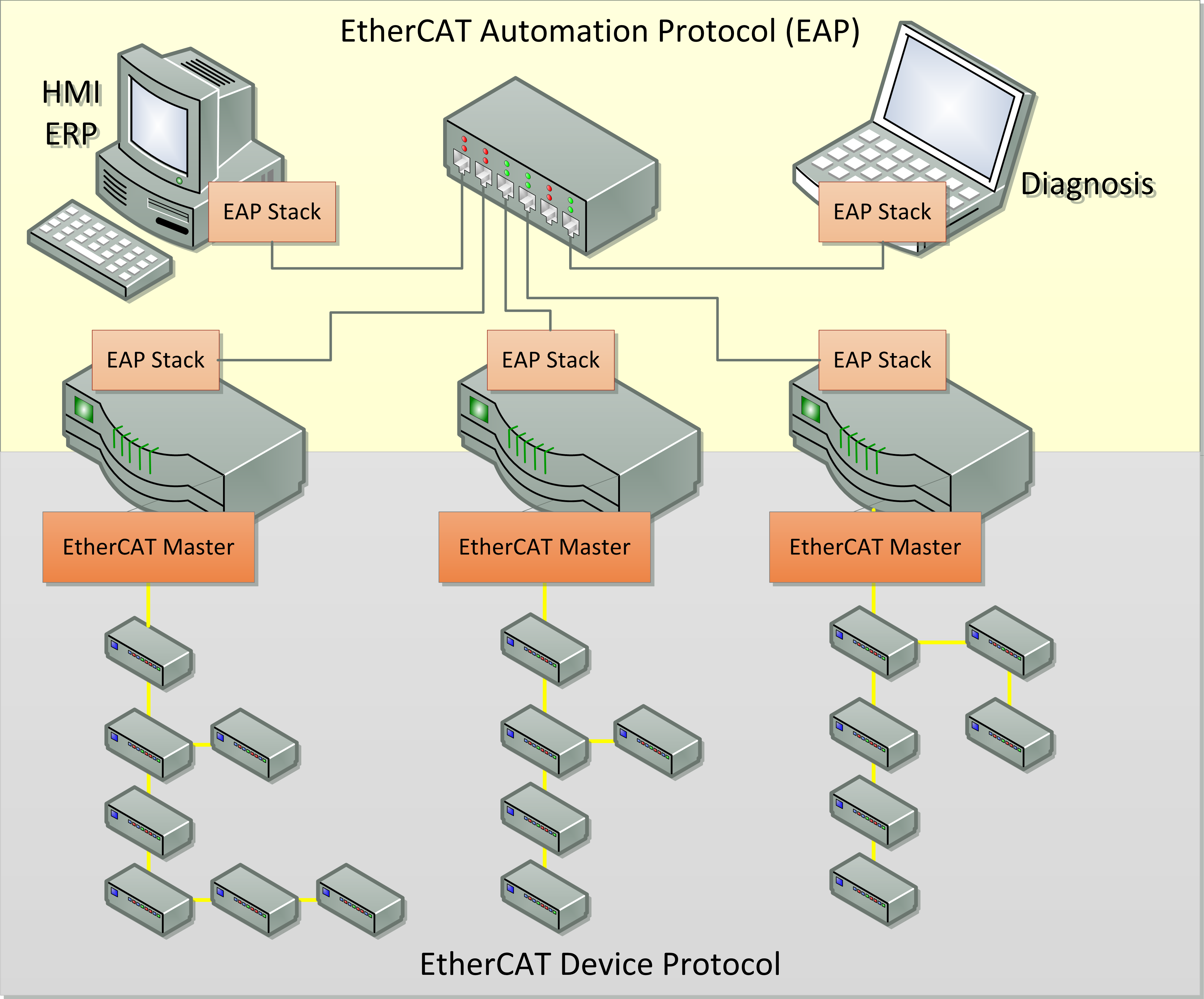 EC-EAP - System-wide communication with the EtherCAT Automation