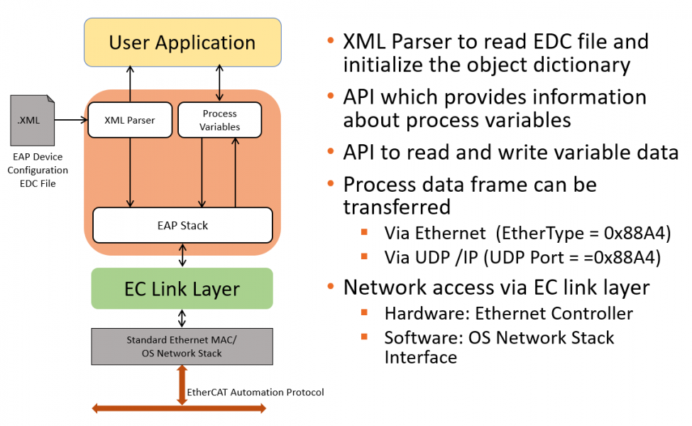 EtherCAT EAP Architecture