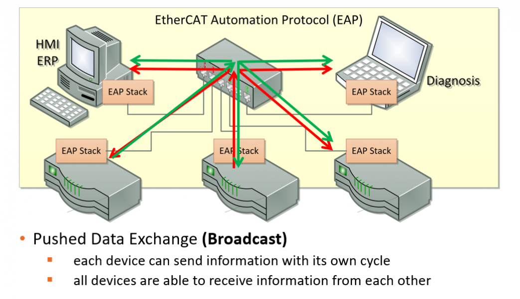 EtherCAT EAP Stack Automation Protocol