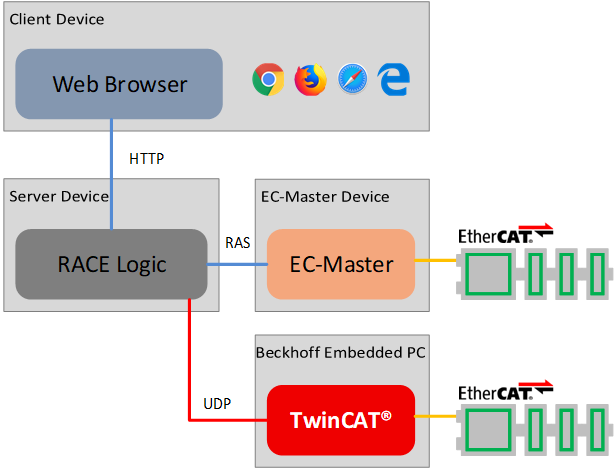 EC-Engineer EtherCAT configuration tool