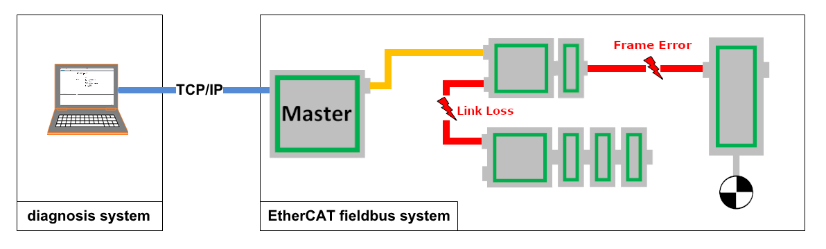 EtherCAT diagnosis and error detection tool
