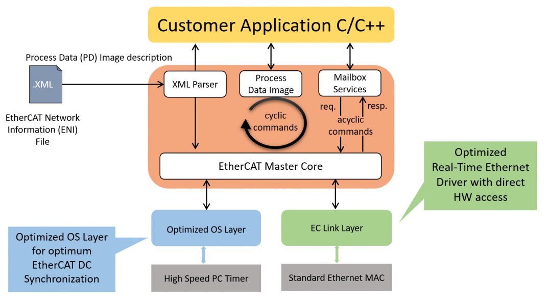 EC-Win - Architecture
