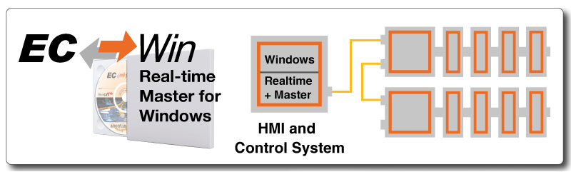EC-Win - Windows EtherCAT Echtzeitplattform